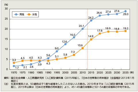 生涯未婚推移グラフ