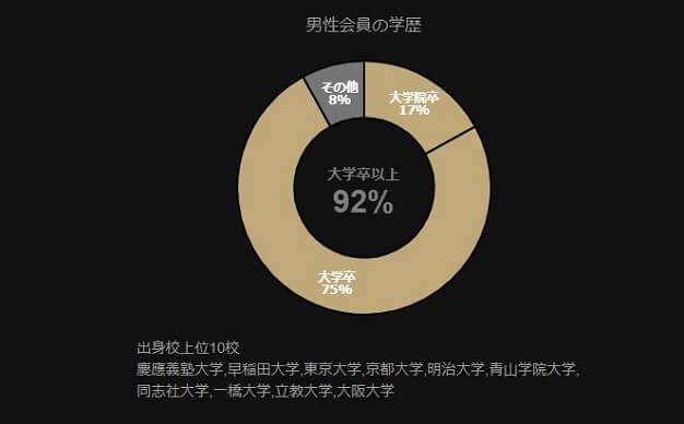 東カレデート男性会員の学歴分布図