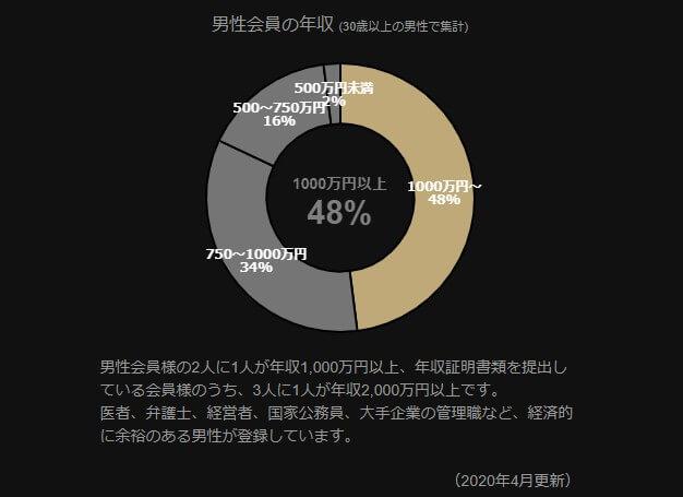 東カレデート男性会員の年収分布図