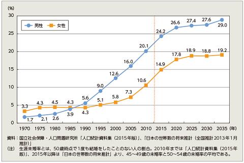 生涯未婚率割合グラフ