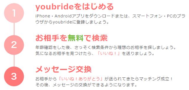 youbride(ユーブライド)のシンプル手順解説