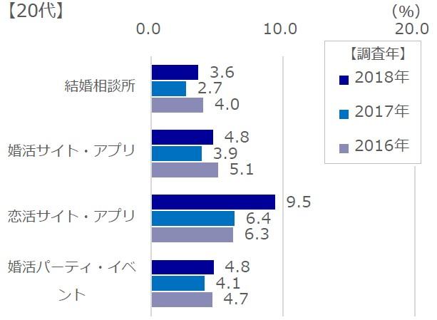 20代男性の各種サービス利用分布表