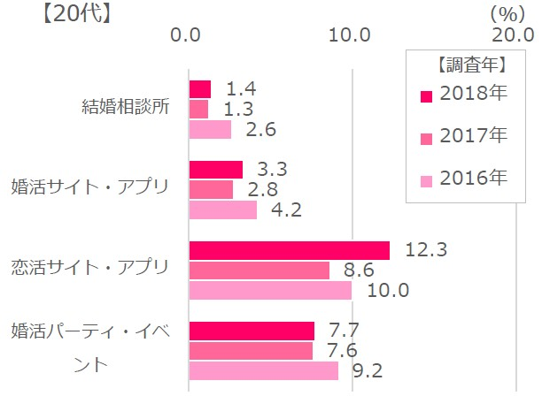 20代女性の各種サービス利用分布表