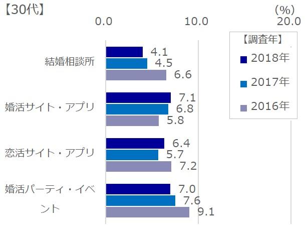 30代男性の各種サービス利用分布表