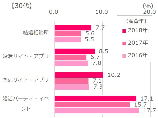 30代女性の各種サービス利用分布表