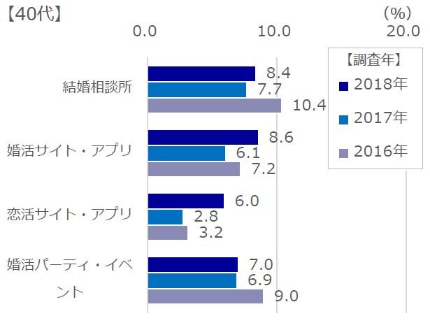 40代男性の各種サービス利用分布表