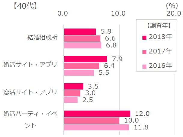 40代女性の各種サービス利用分布表