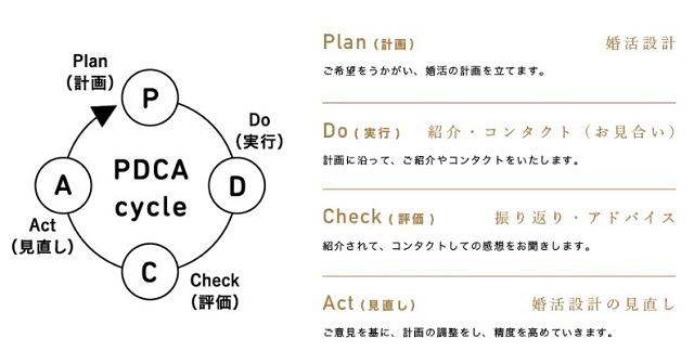 PDCAサイクル構成図