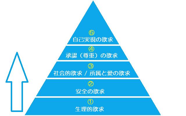 欲求5段階説の解説図